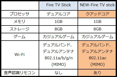 New fire tv stick比較